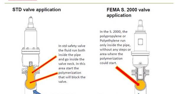 Een lang traject, maar dan heb je ook wat: maatwerk pressure safety valve zonder dode hoeken